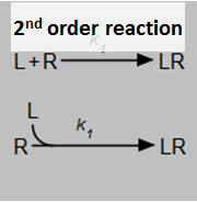2nd order reaction
