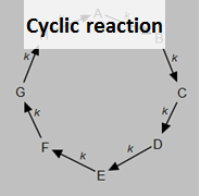 Cyclic reaction
