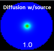 Diffusion w/ source